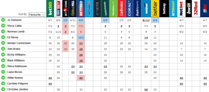 Odds on Next Liberal Democrat Leader