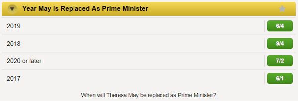 Which Year Will Teresa May Be Replaced As PM