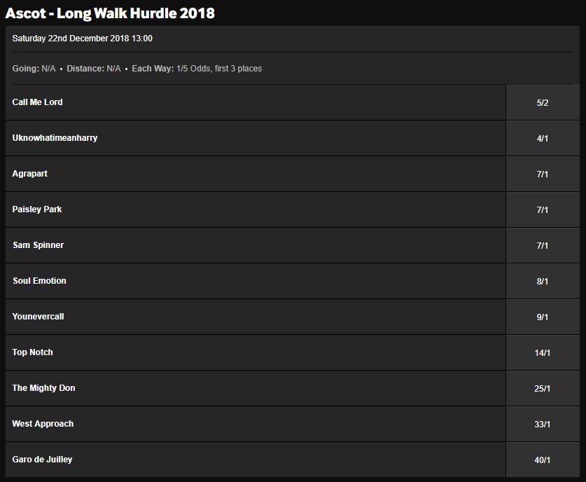 Long Walk Hurdle Odds
