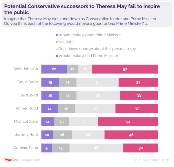 YouGov Poll on Potential Successors to Theresa May