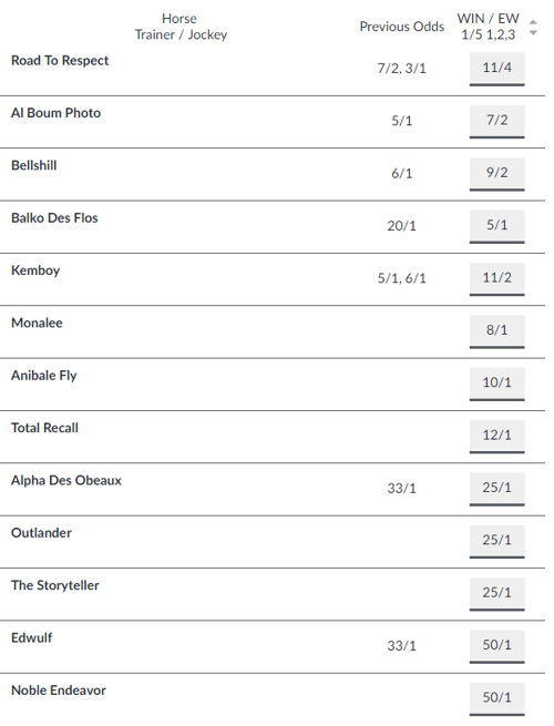 Irish Gold Cup Odds