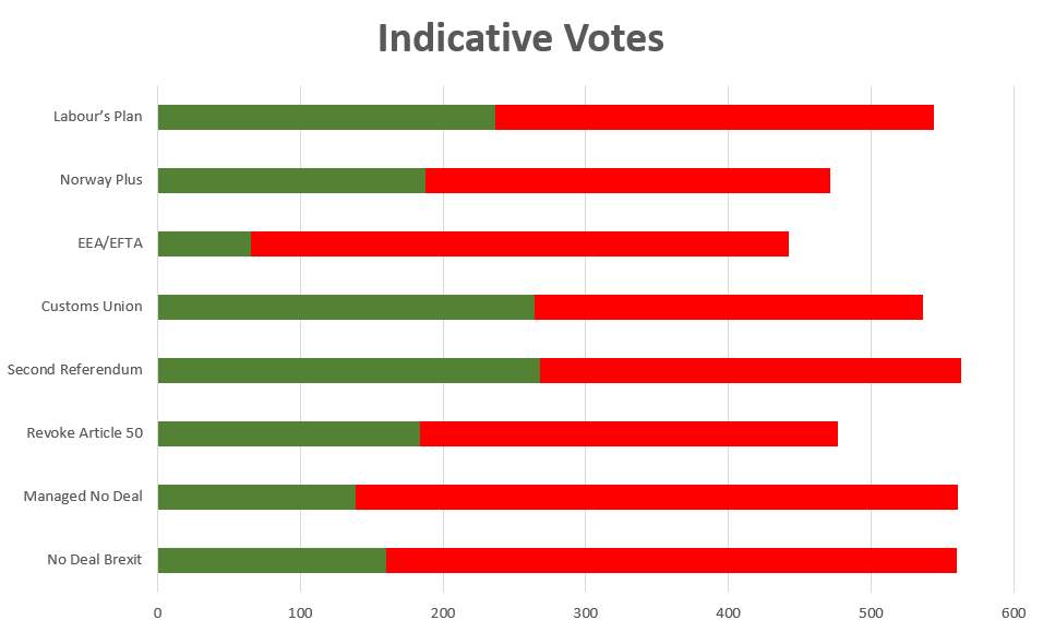 Brexit Indicative Votes