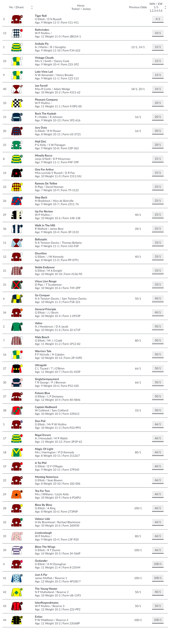 BetVictor Grand National Odds