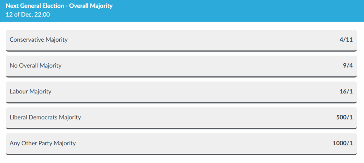 General Election 2019 Overall Majority Betting Odds