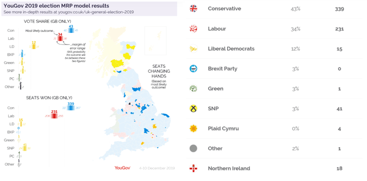 YouGov Poll Results - Final General Election 2019