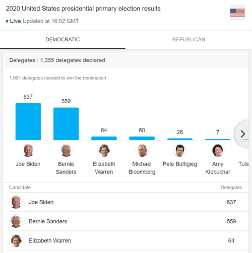 Democratic Primaries Live Results 2020