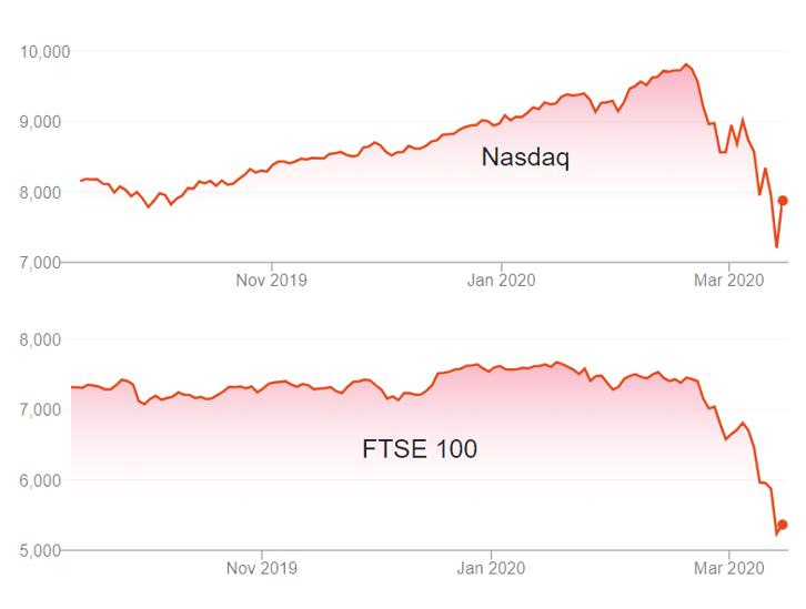 Nasdaq and FTSE 100 Crash During Coronovisur Outbreak - March 2020