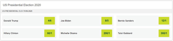 US Presidential Election 2020 Betting Odds