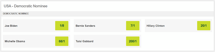 USA Election 2020 - Democrat Nominee Betting Odds