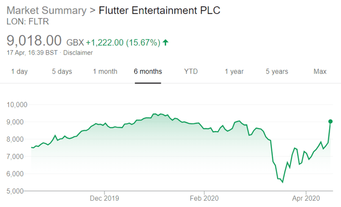 Flutter Share Price