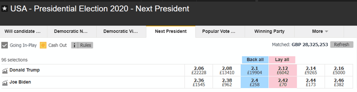 New USA President 2020 Odds - Betfair Exchange