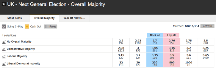 Next General Election (2024) Betting Odds