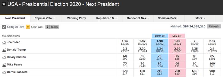 Next US President 2020 Odds