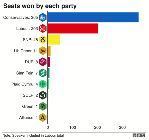 Seats Won by Each Party in 2019 General Election