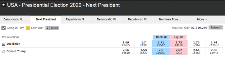 Next US President Odds - August 2020