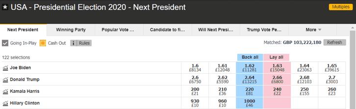 US Election Odds October 2020
