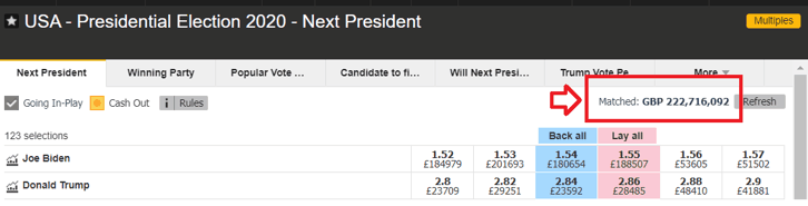 US Presidential Election Amount Matched Betfair