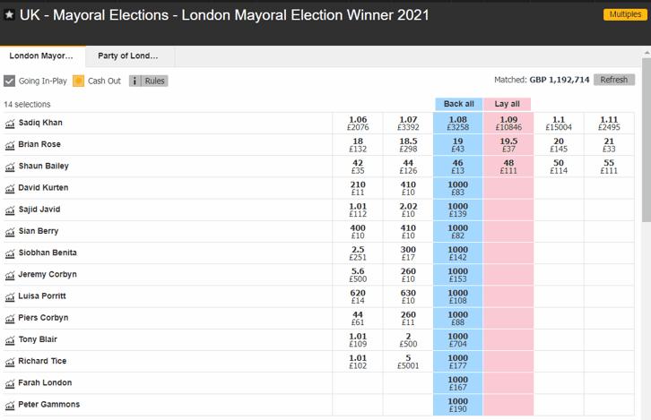 Mayor of London Betting Odds