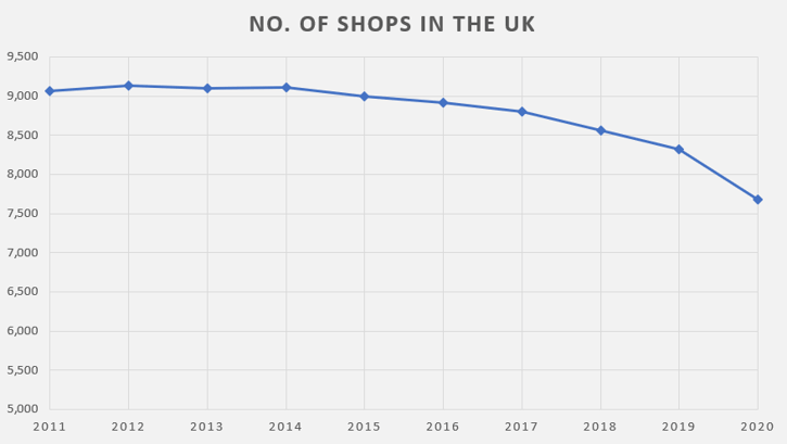 Number of betting shops in the UK by year